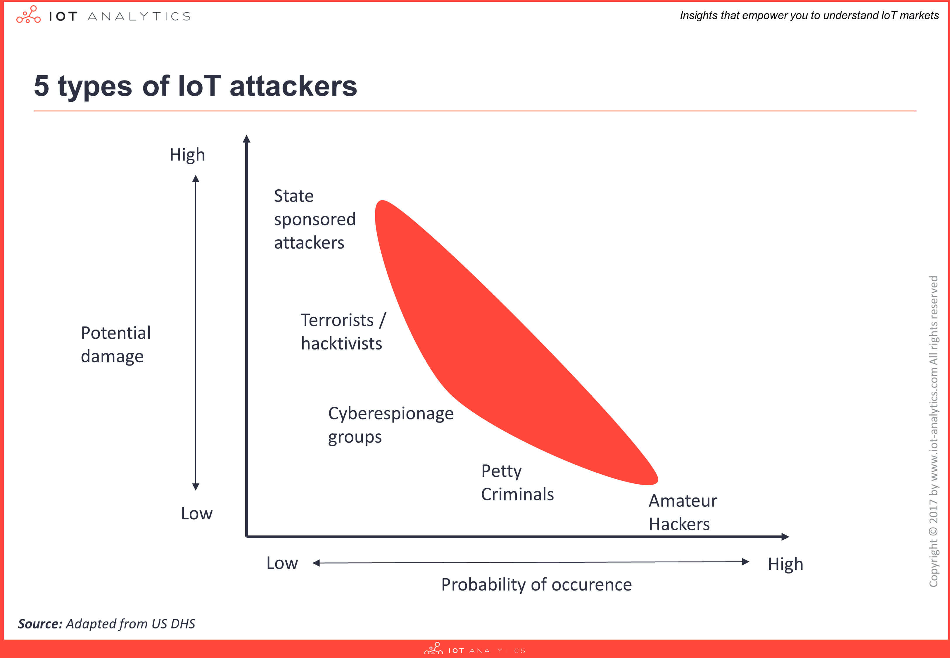 5 Types of IoT Attackers Image