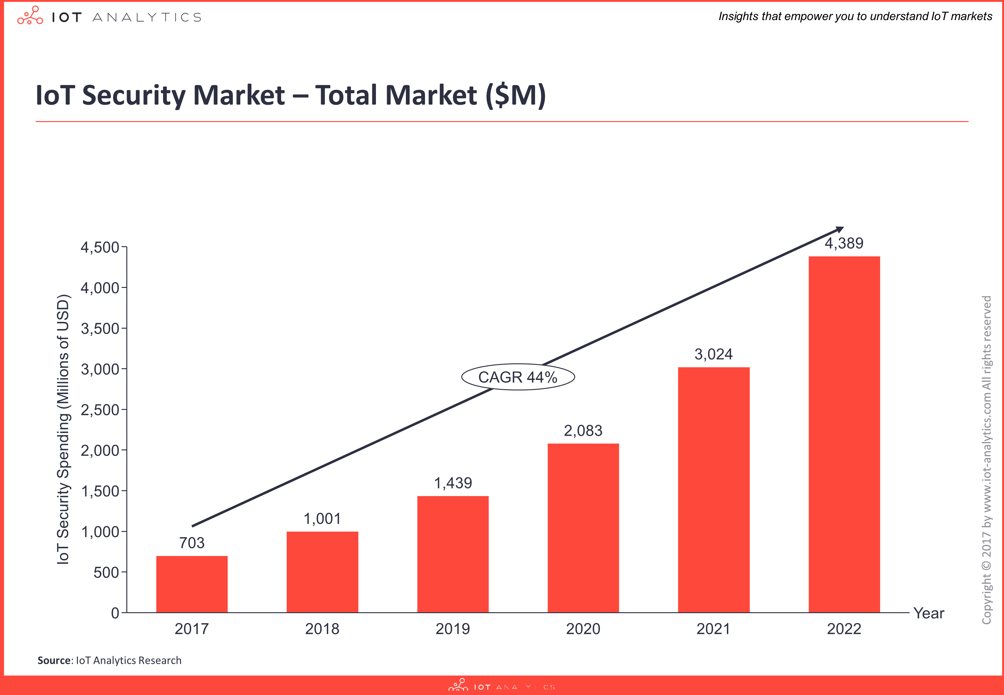 IoT Security Market - Total Market Illustration