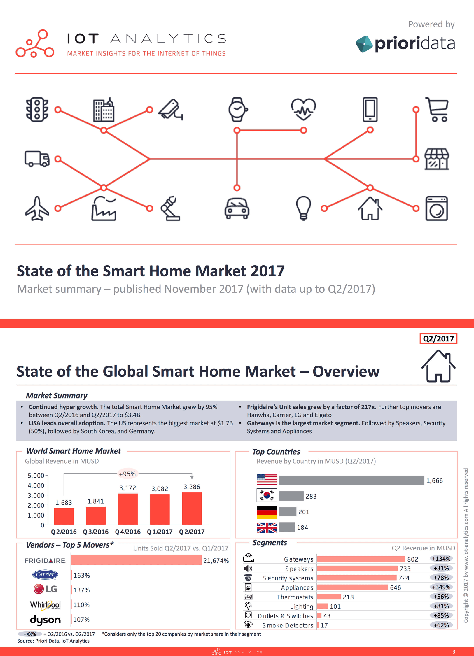 State of the Smart Home Market Report 2017 Cover Page