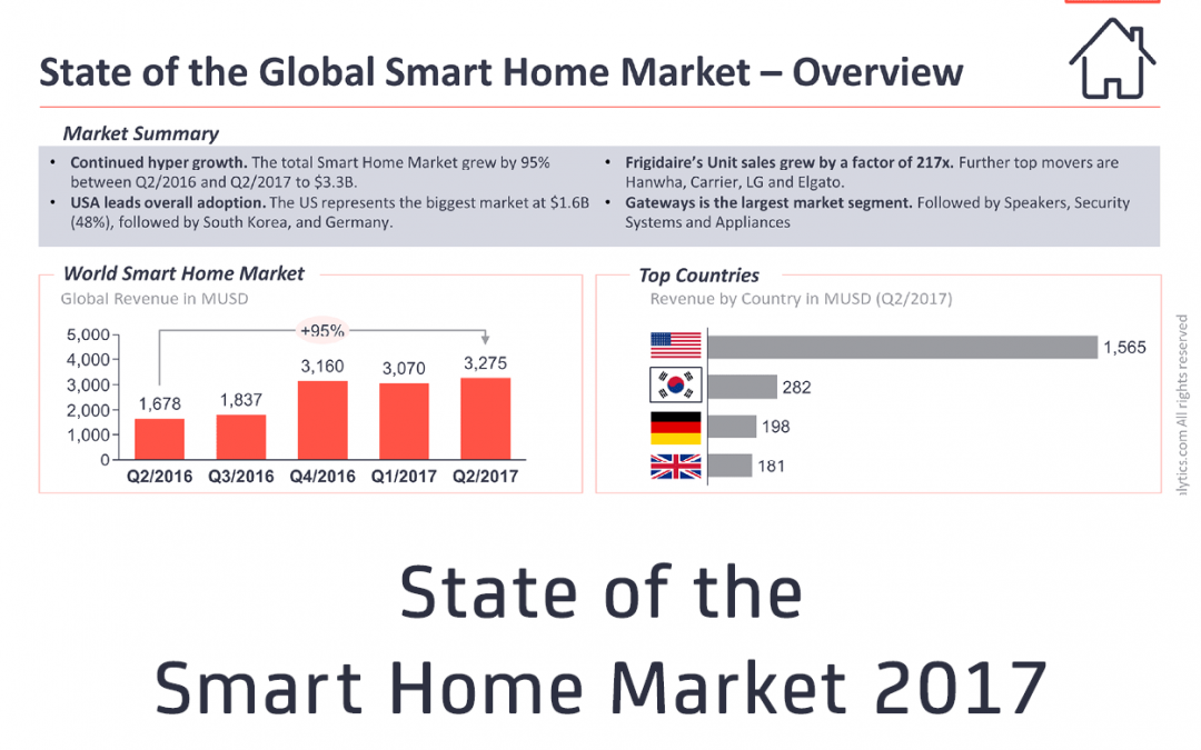 New Report Shows The Global Smart Home Market is currently growing 95%, Driven By Voice-enabled Home Gateways and New Smart Appliances