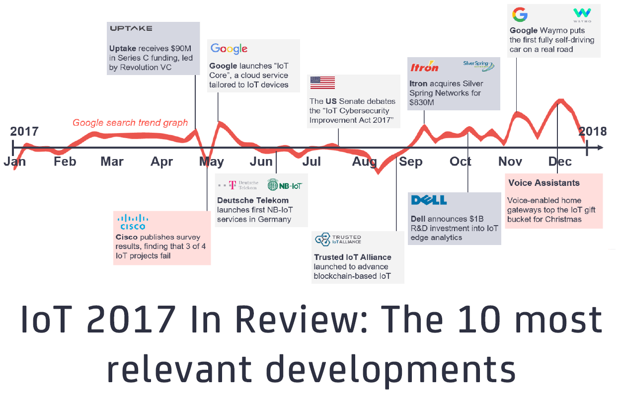 IoT 2017 in review: The 10 most relevant IoT developments of