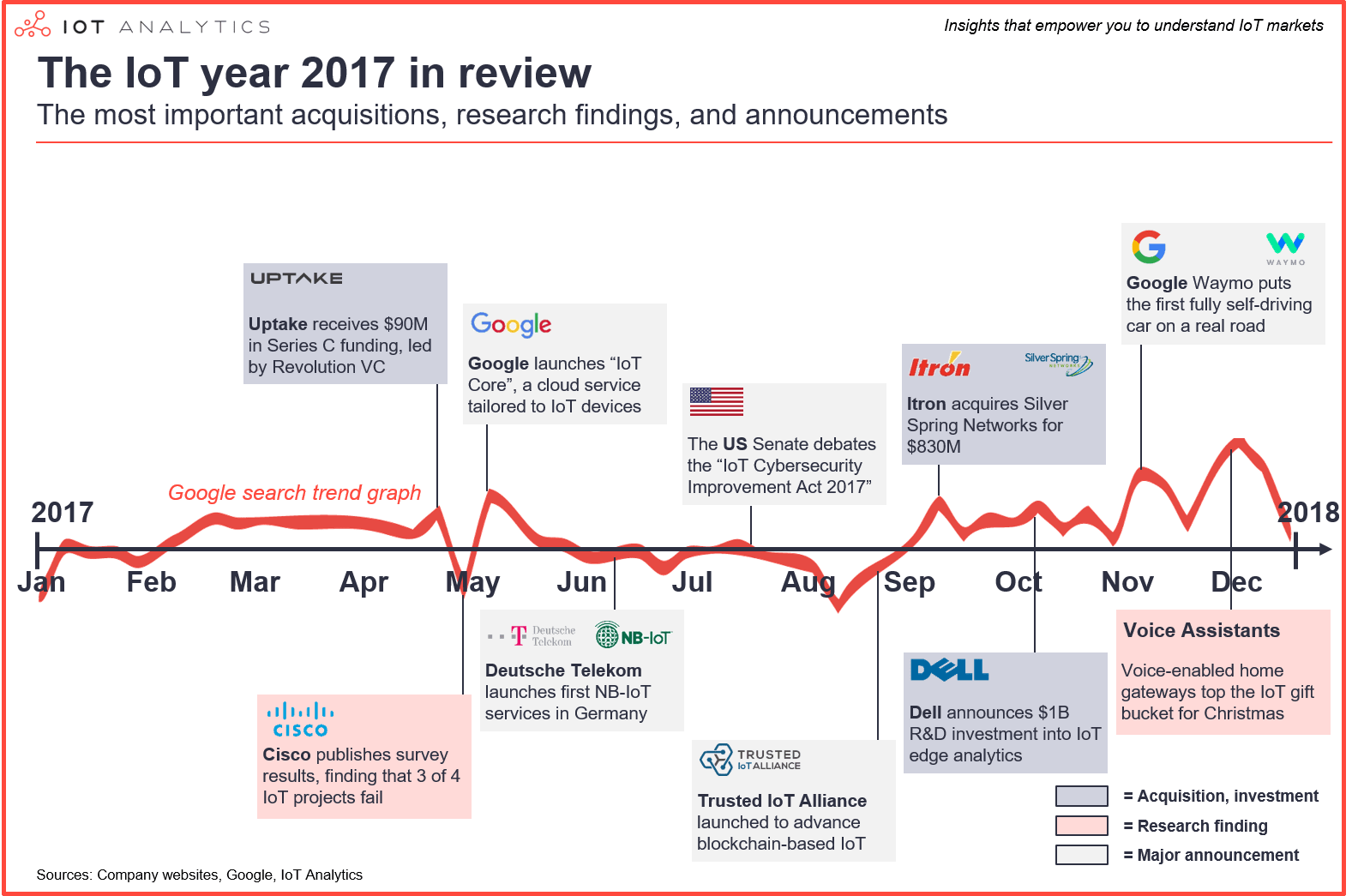 Iot 2017 In Review The 10 Most Relevant Iot Developments