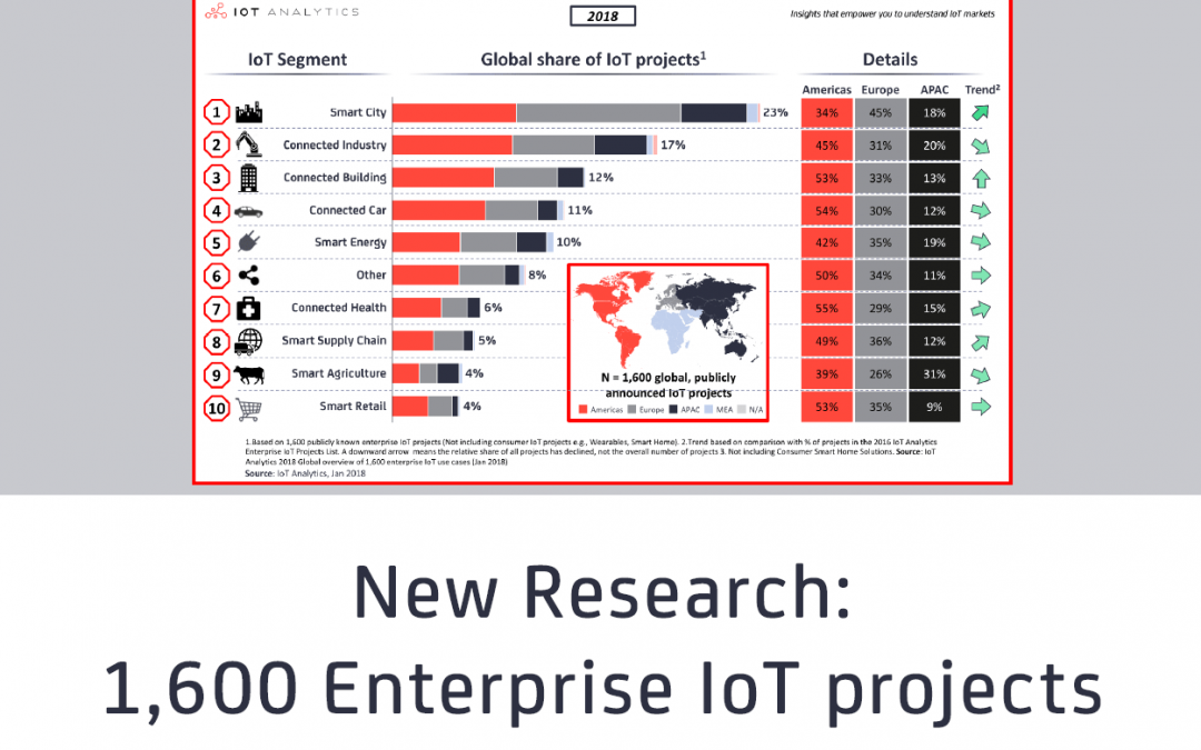 New Research on 1,600 Enterprise IoT Projects:  Upsurge in Smart City and Connected Building Related IoT Projects