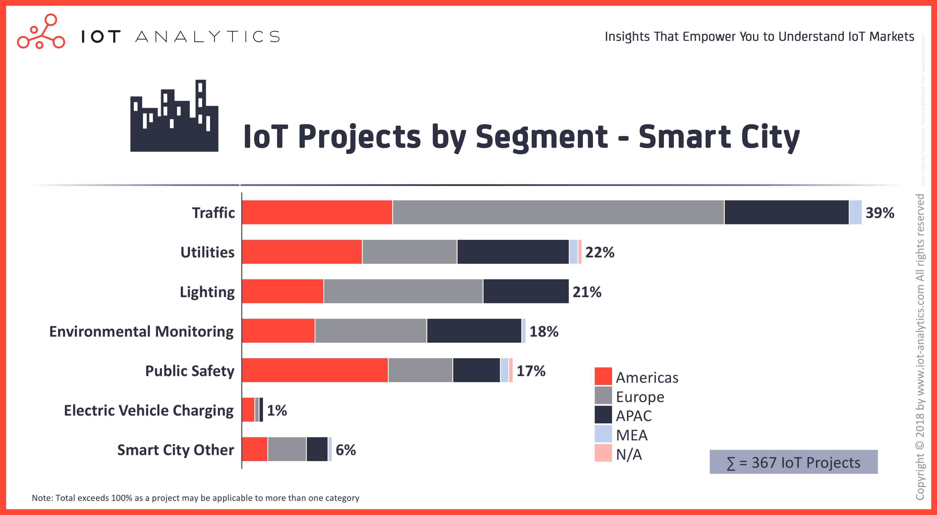 IoT Projects By Segment Smart City Image