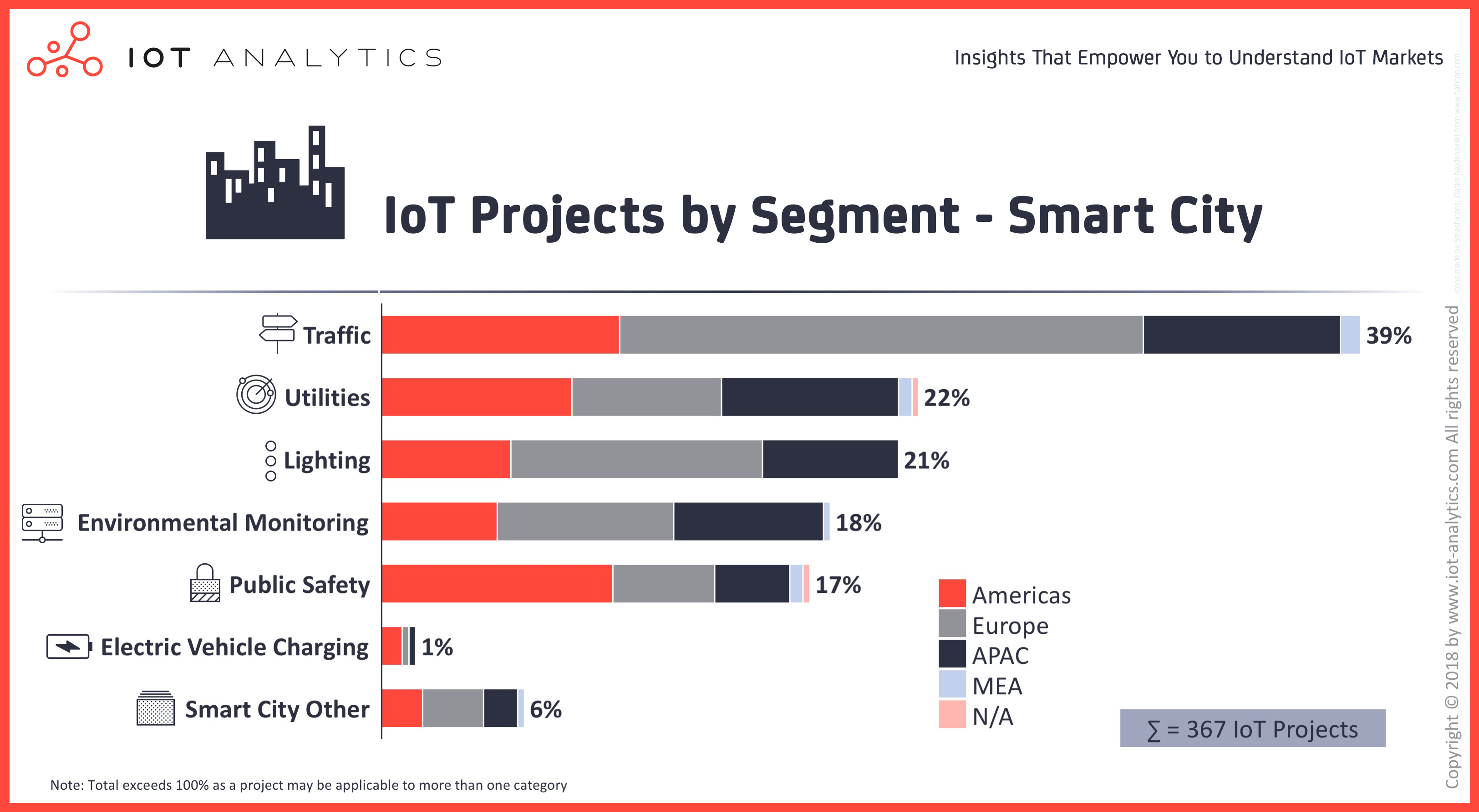 IoTAnalytics-IoT-Projects-Smart-City-Segment-Image