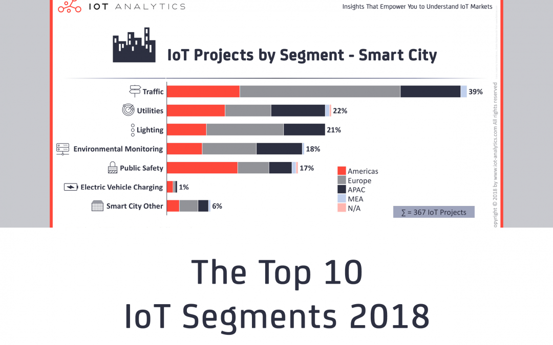 The Top 10 IoT Segments in 2018 – based on 1,600 real IoT projects