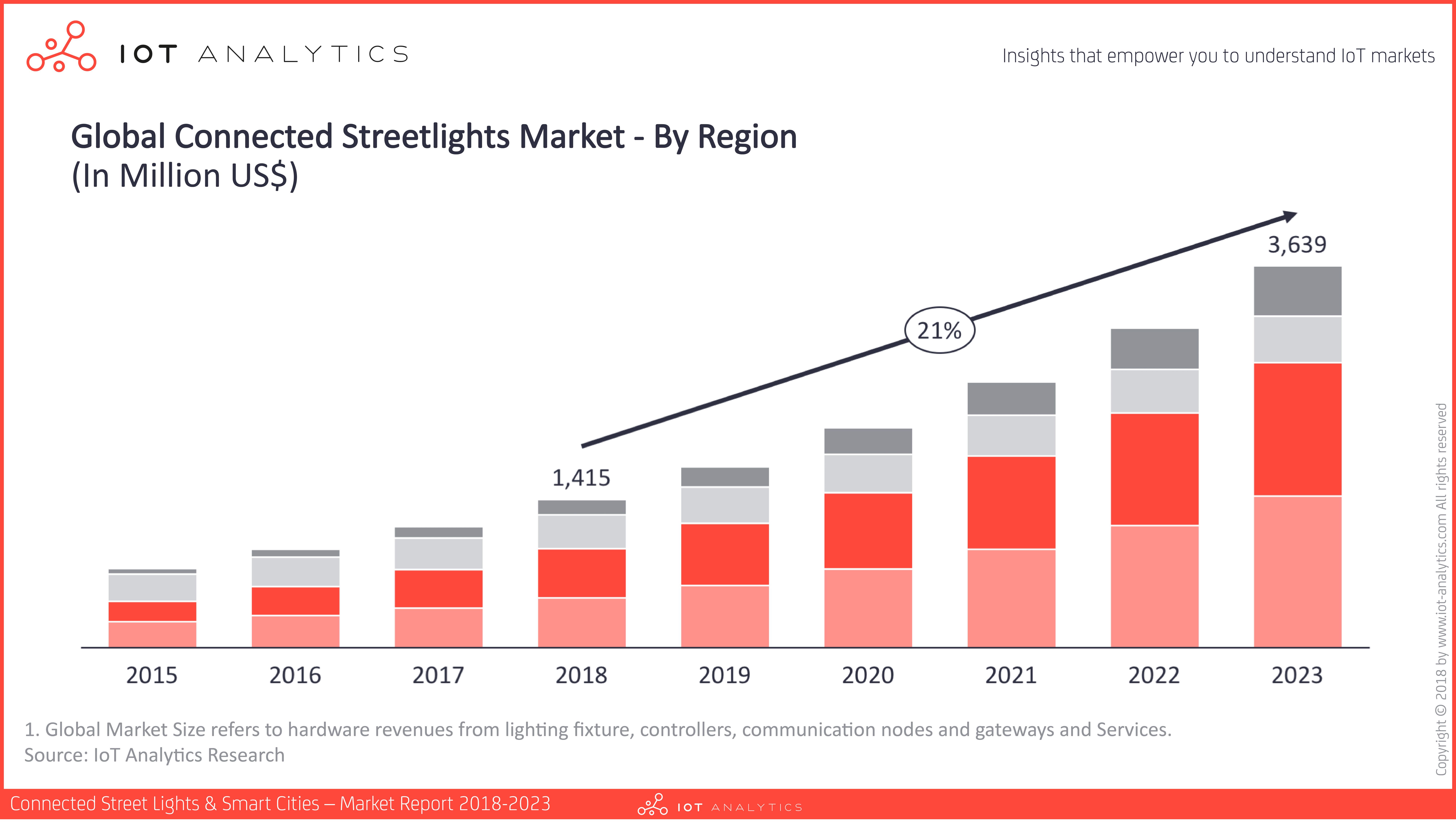 Connected Streetlights Market 2018_PR_Image_v3