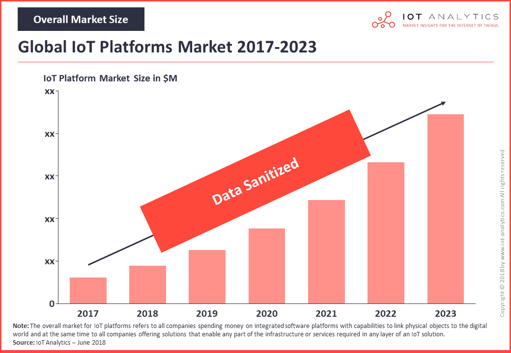 iot platforms market overall