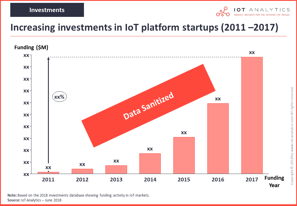 iot platforms market investments