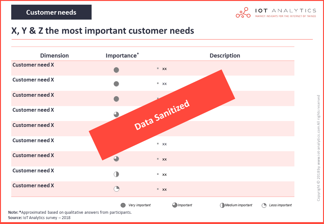 iot platforms market customer needs