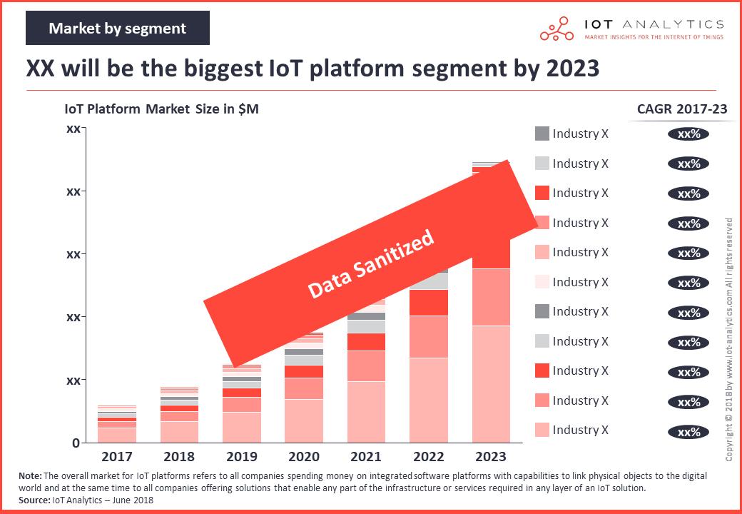iot platforms market by segment