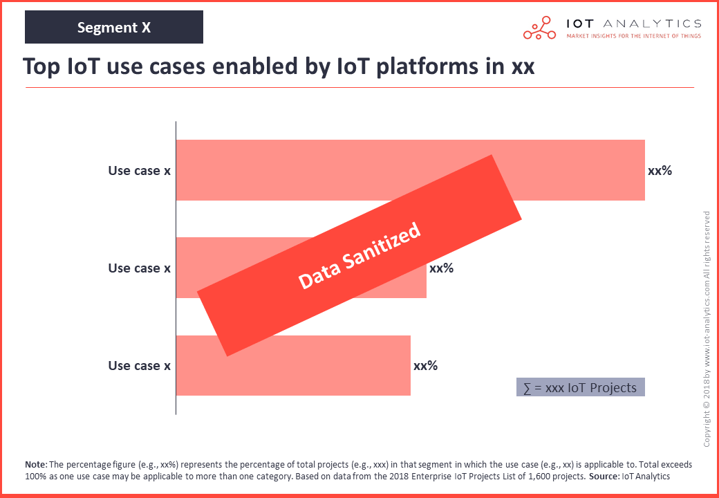 iot platforms market use cases