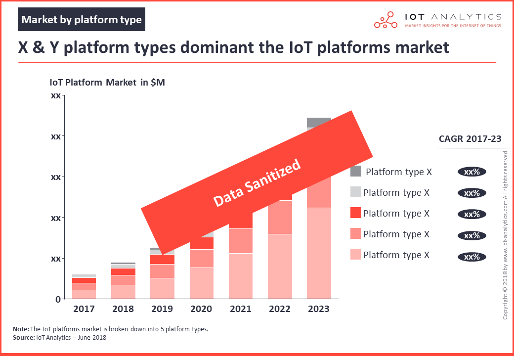 iot platforms market by platform type