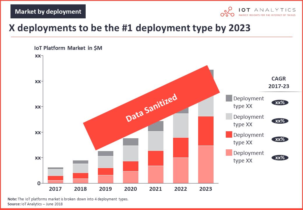 iot platforms market deployment