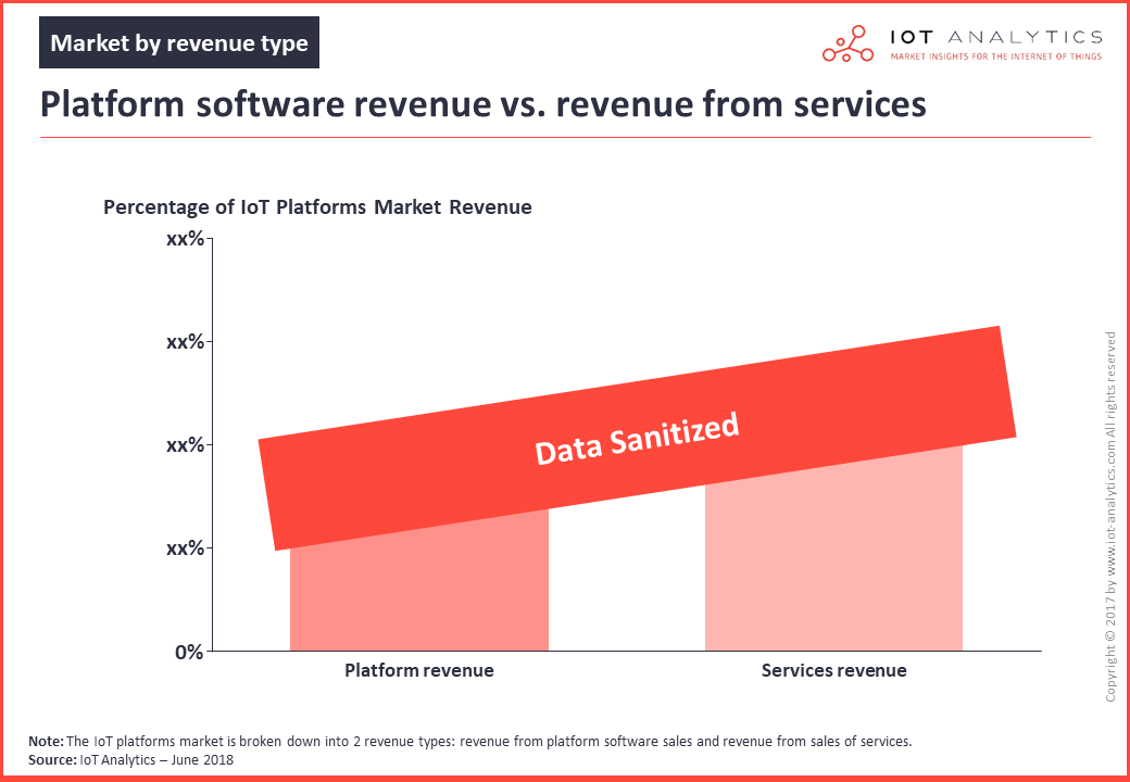 iot platforms market revenue