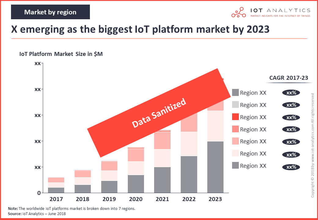 iot platforms market by region