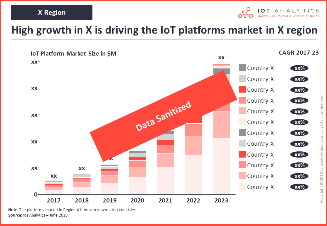 iot platforms market by country
