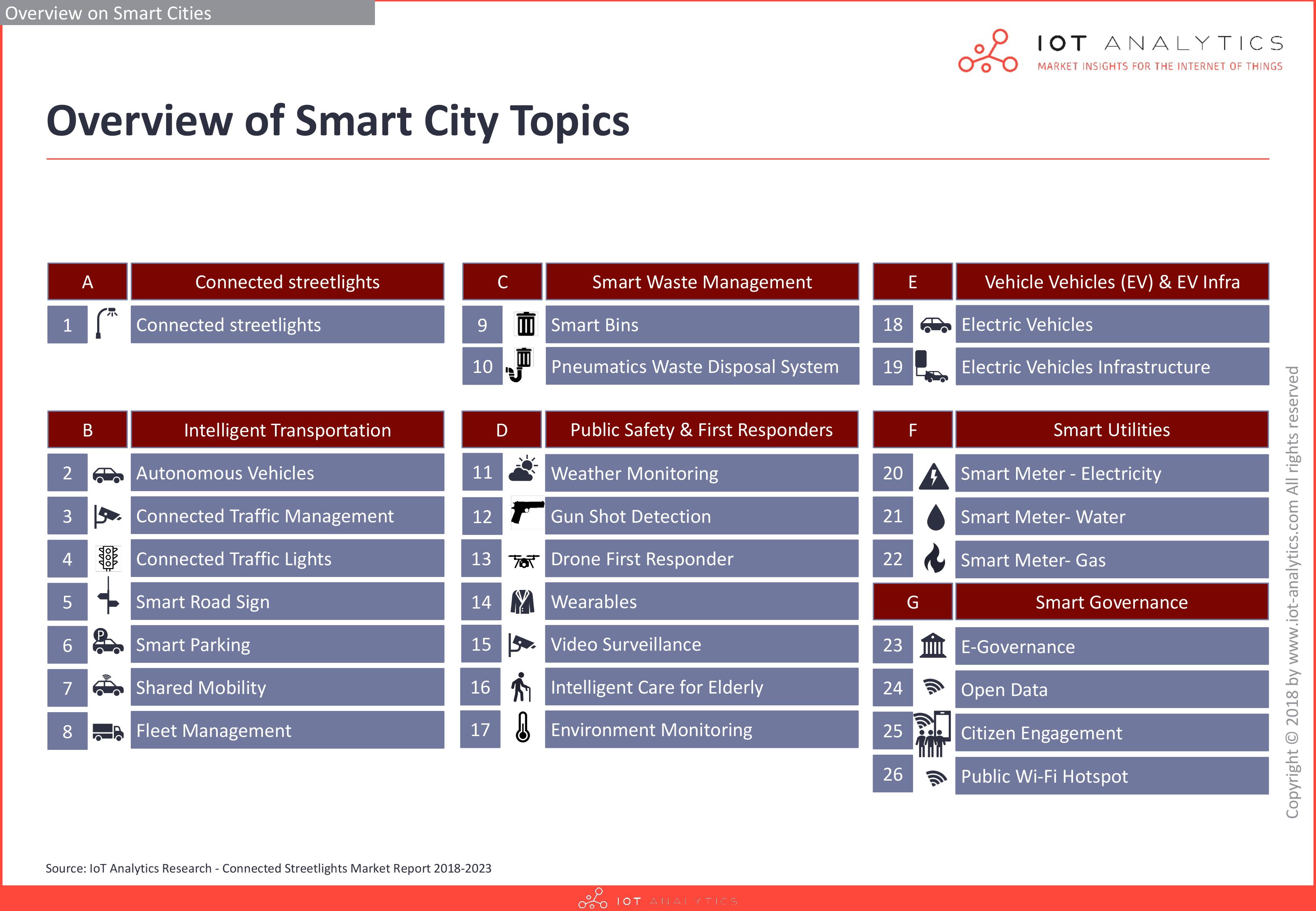 Smart City Market Overview