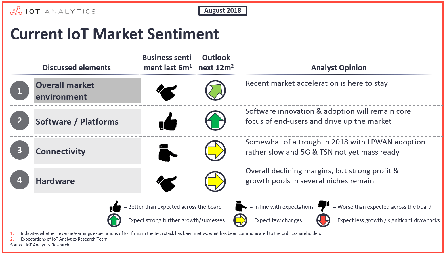 Current IoT Market Sentiment - August 2018