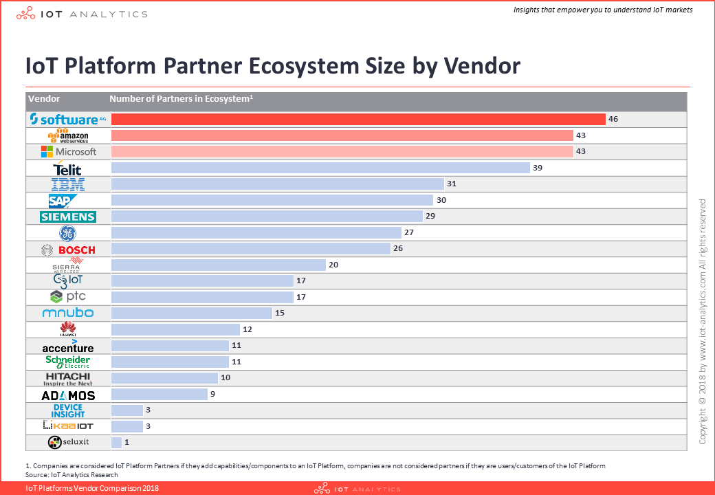 IoT Platform Vendor Partner Ecosystem Size