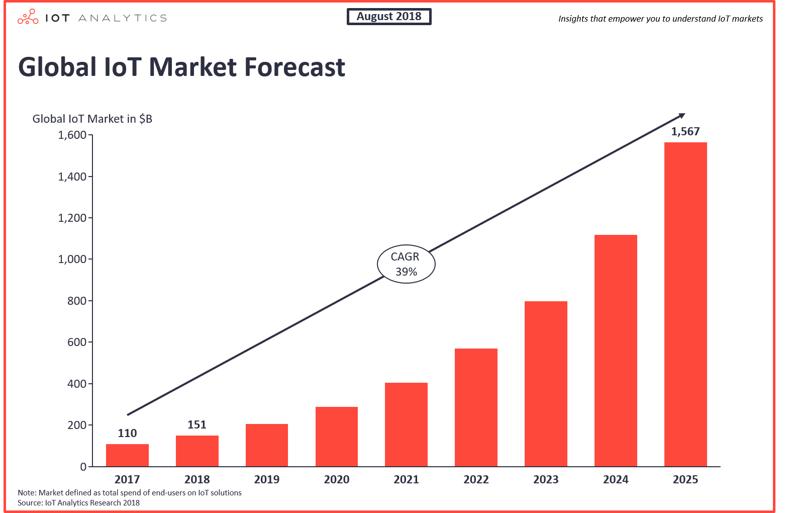 Global IoT Market Forecast 2017 - 2025