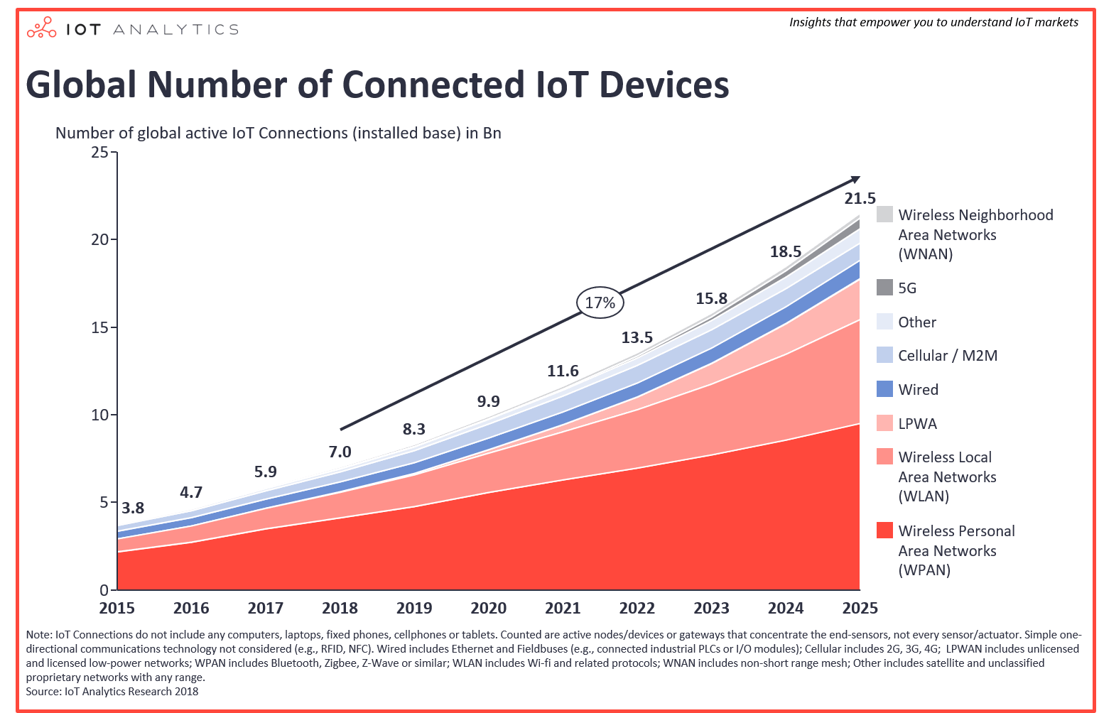 Number of IoT devices worldwide 2015 - 2025