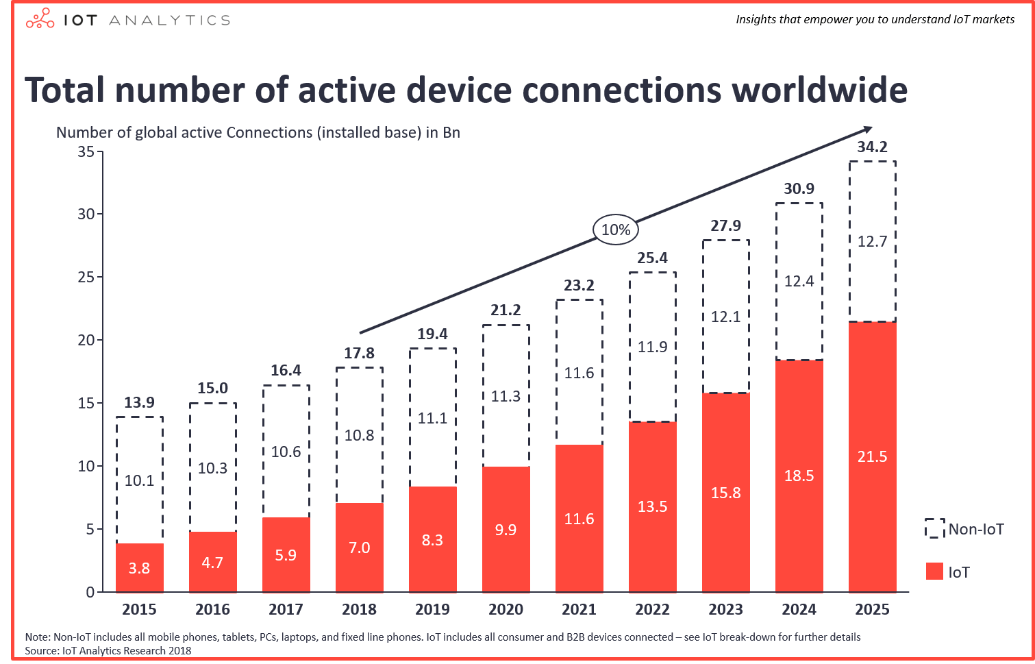 Number of global device connections 2015-2025 - Number of IoT Devices