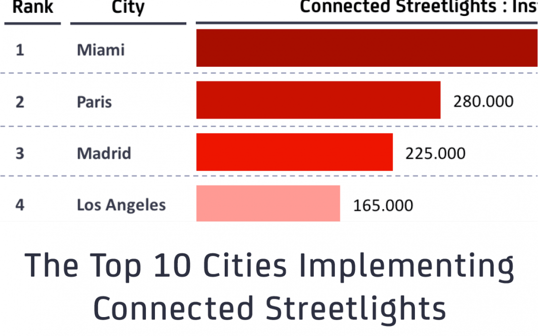 The Top 10 Cities Implementing Connected Streetlights: Miami, Paris and Madrid on top