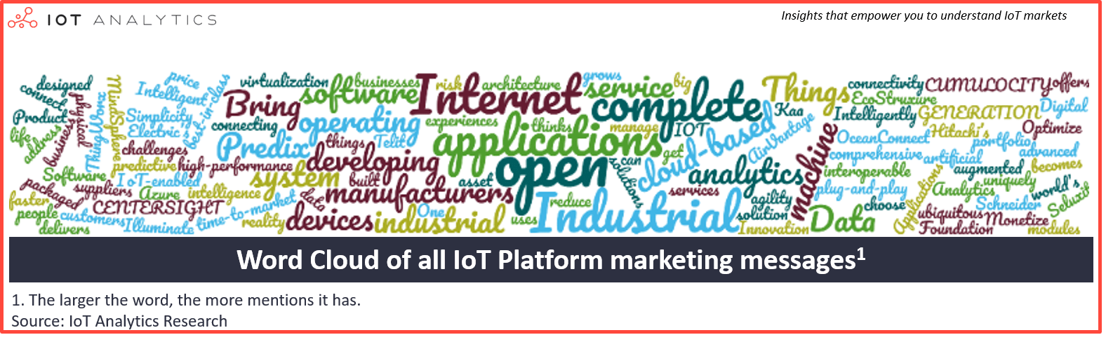 IoT Platform Vendor Marketing Message