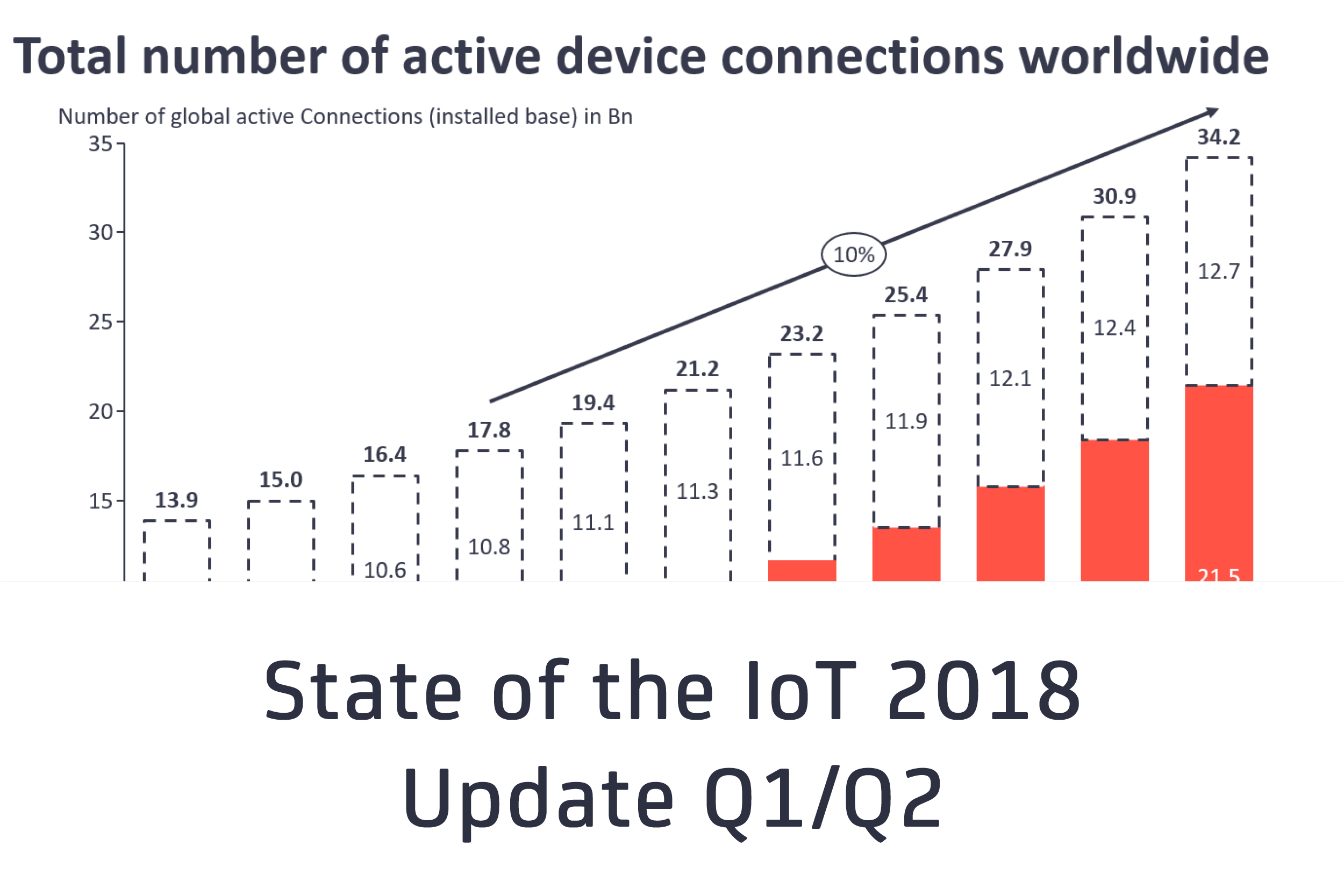 State of the IoT 2018: Number of IoT devices now at 7B – Market