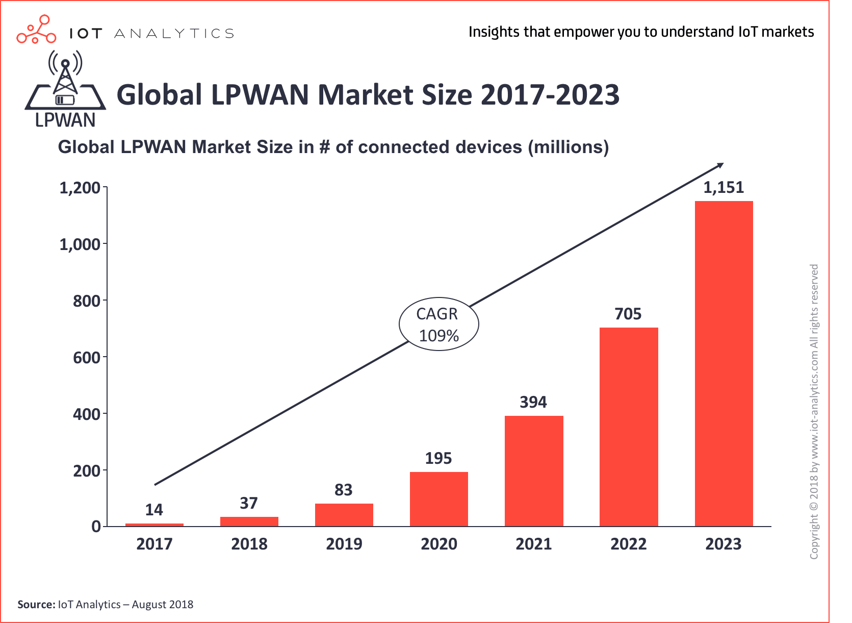 Global LPWAN Market Size 2018-2023