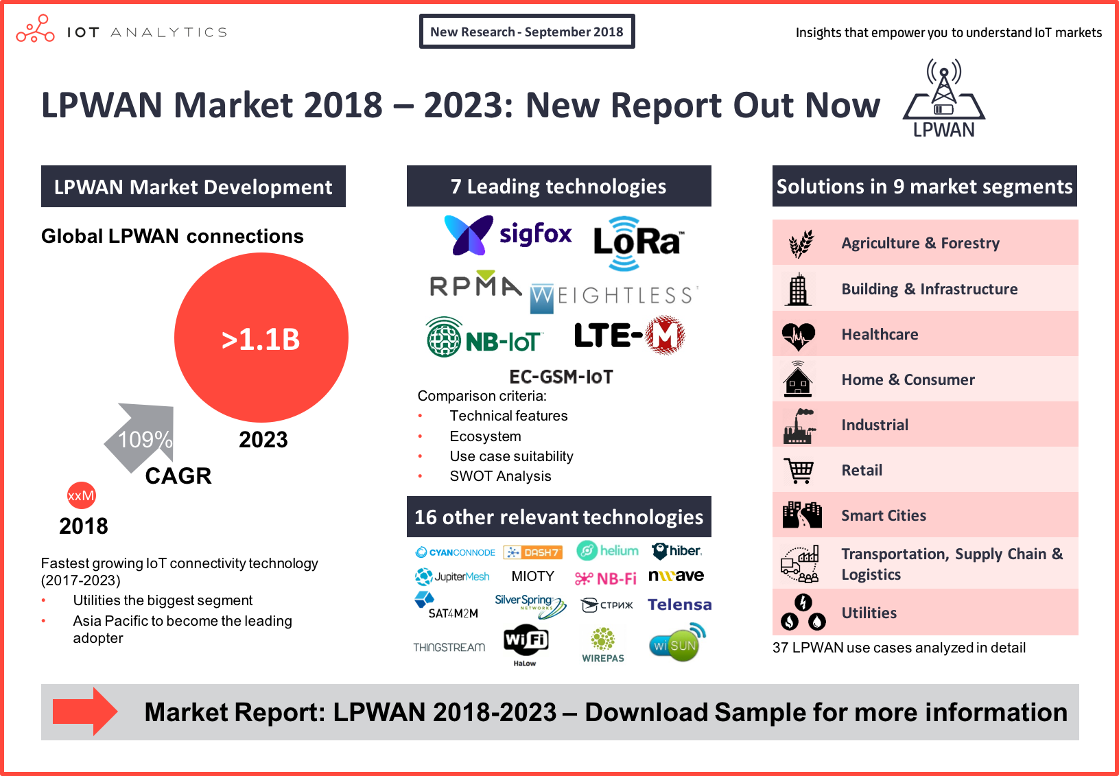 LPWAN Market 2018-2023 New Report