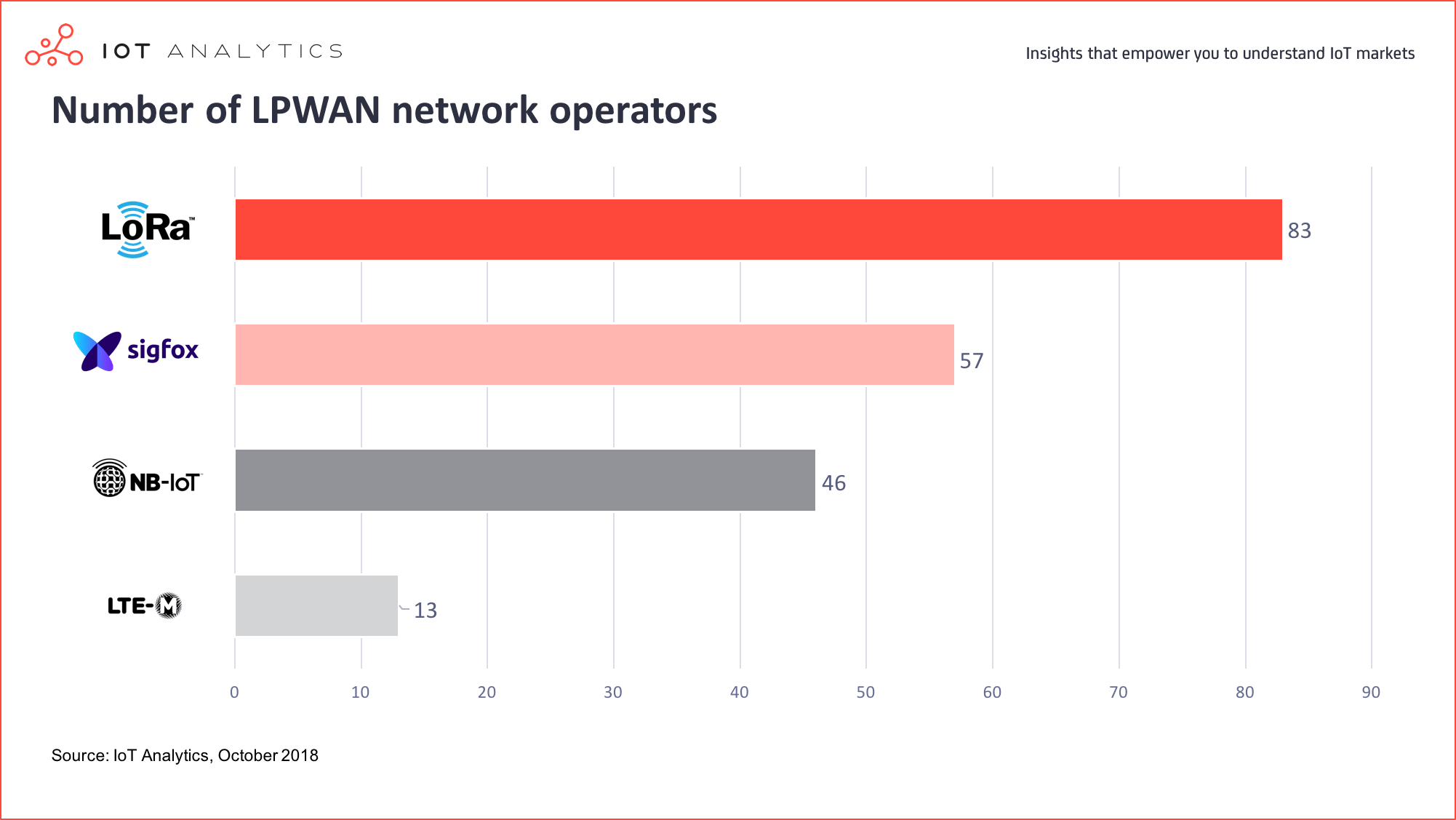 Number of LPWAN network operators