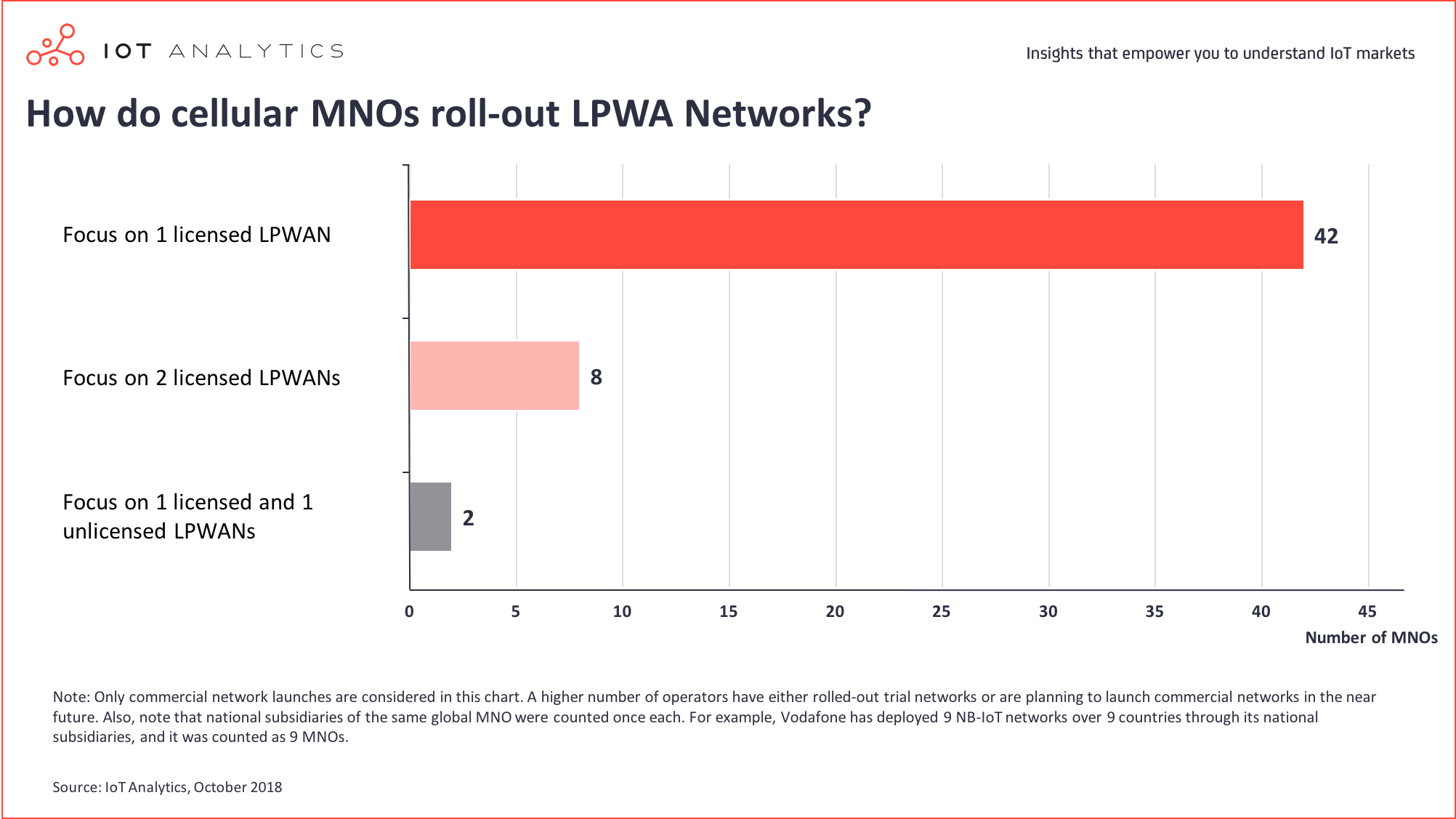 How do cellular MNOs roll-out LPWA Networks