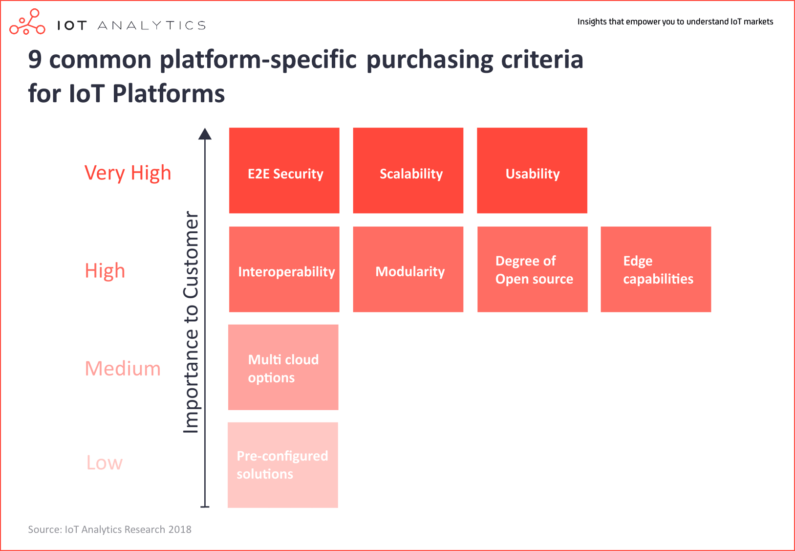 9 common platform-specific purchasing criteria 