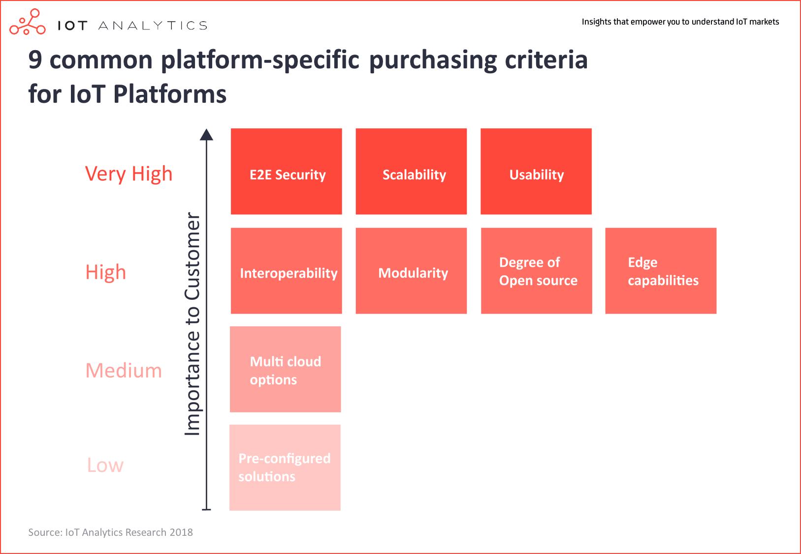 9 common platform-specific purchasing criteria for IoT Platforms