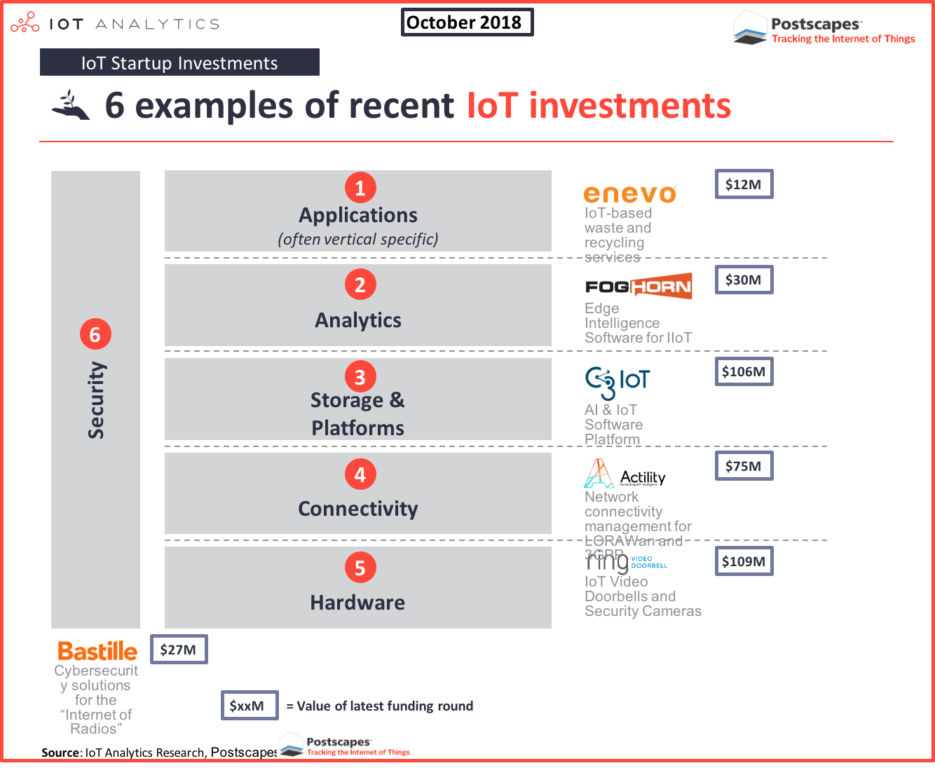IoT Investment examples 2018