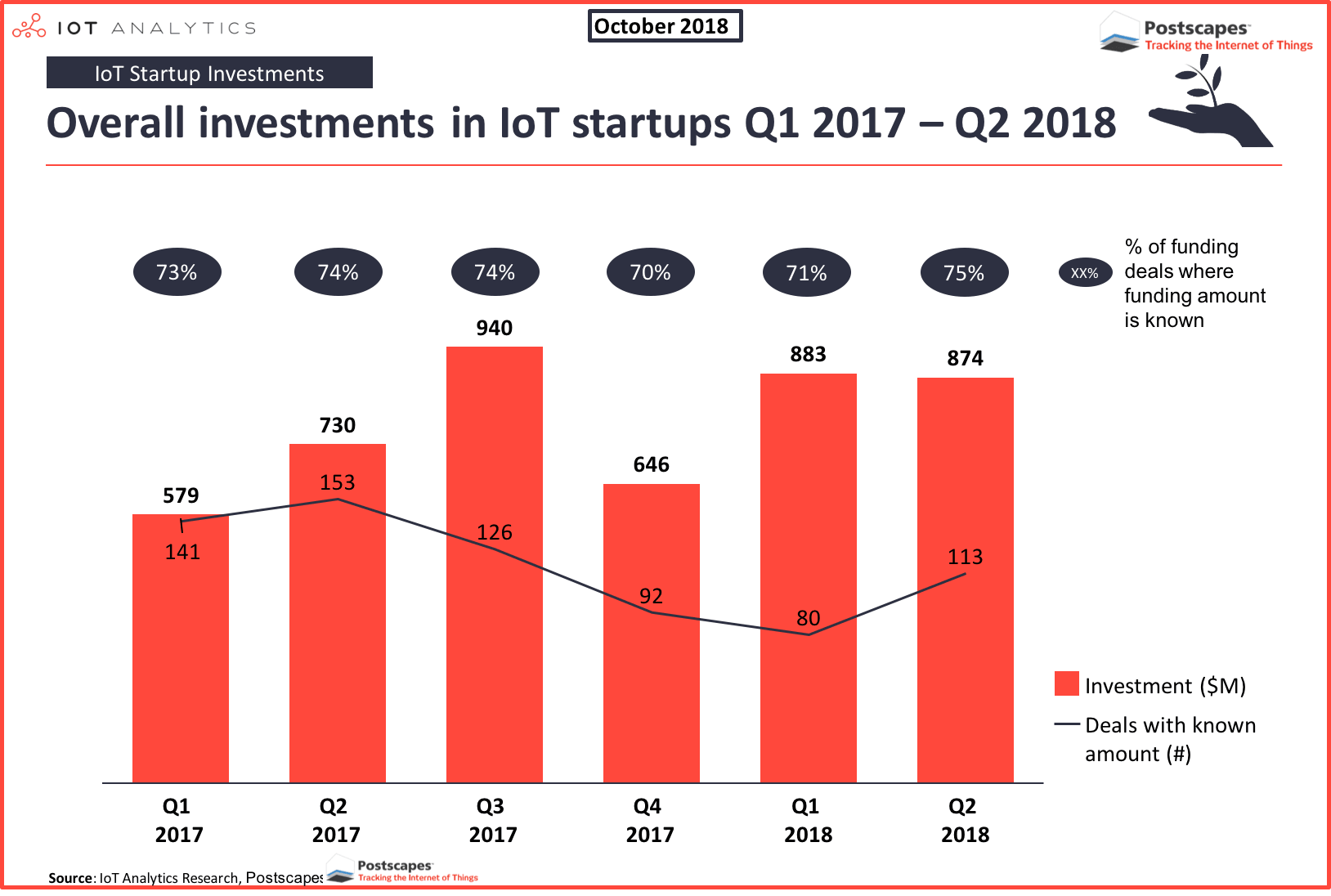IoT Investments Trends 2017 - 2018