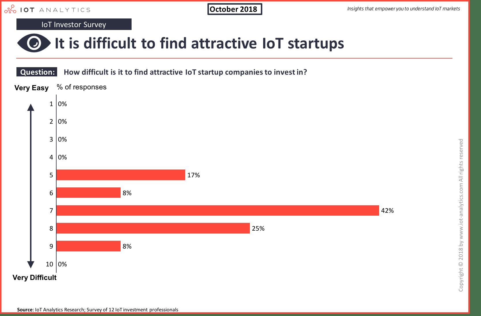 IoT investor survey Q4