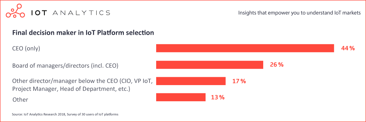 Final decision maker in iot platform selection