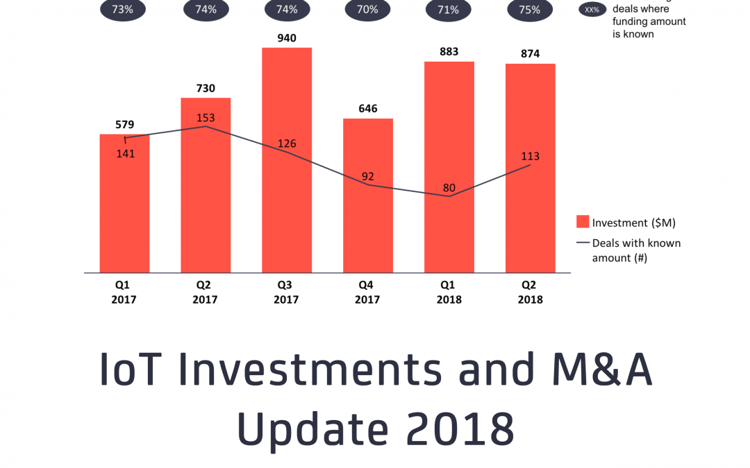 IoT Investments 2018: $3.3B annual funding, record number of startup exits