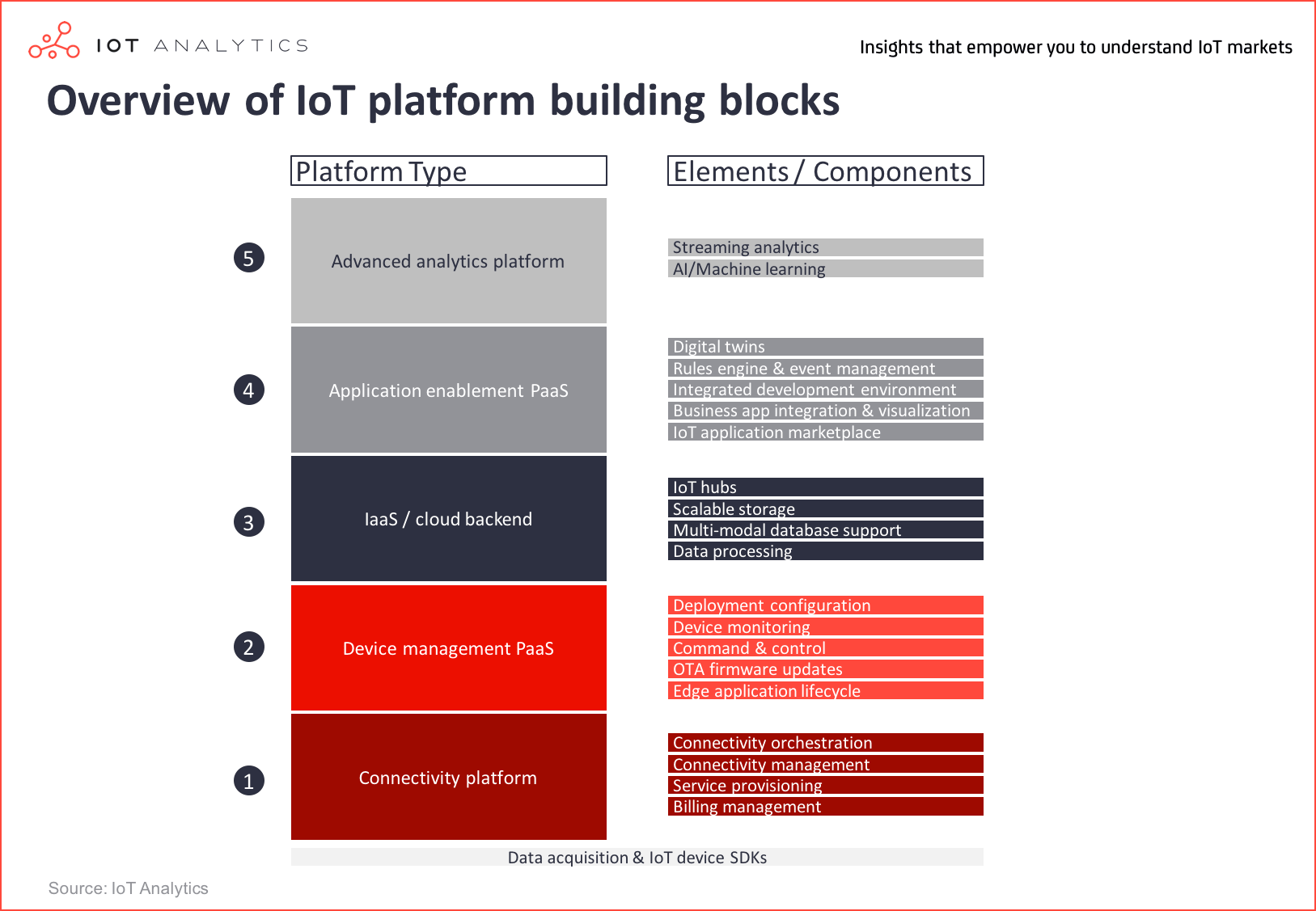iot platform market building blocks