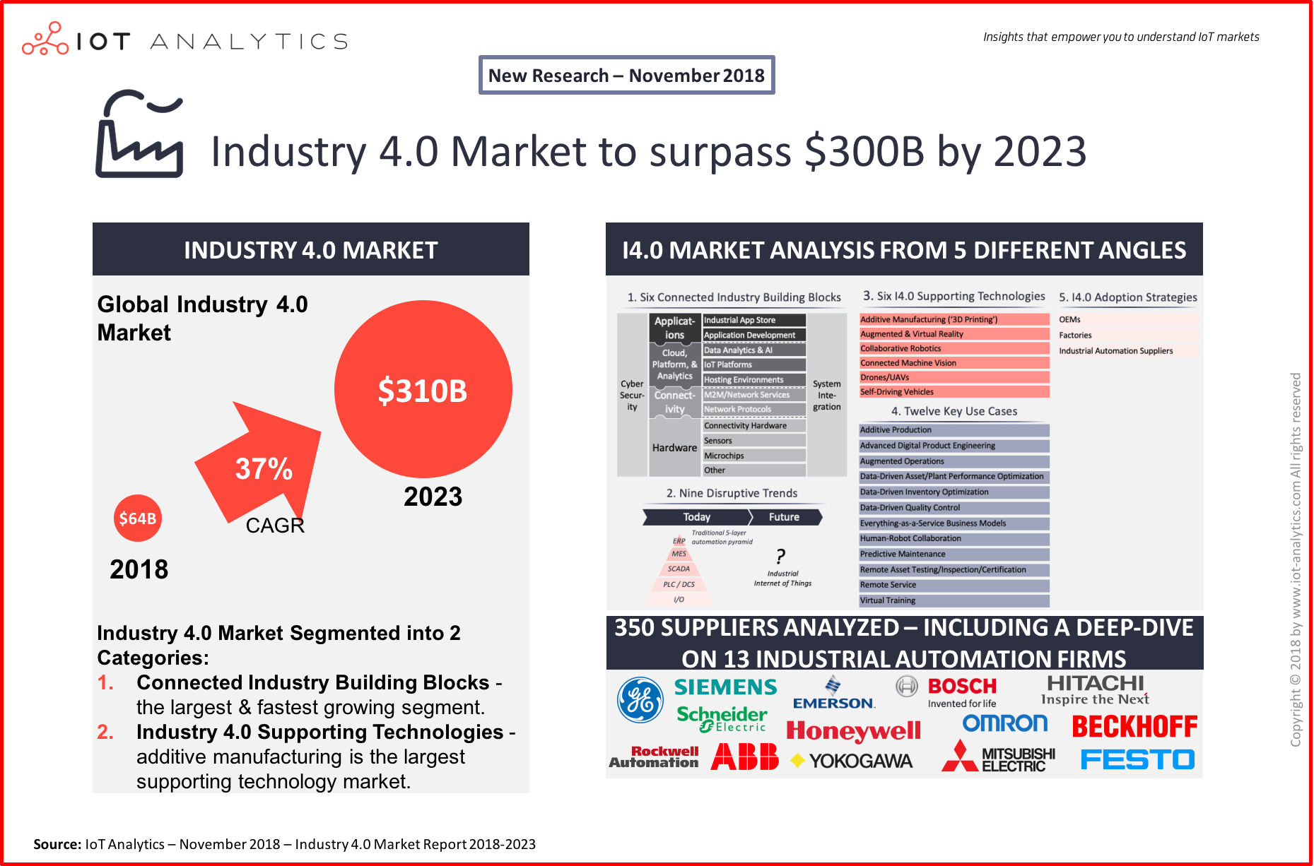 Industry 4.0 & Smart Manufacturing Market Report 2018-2023
