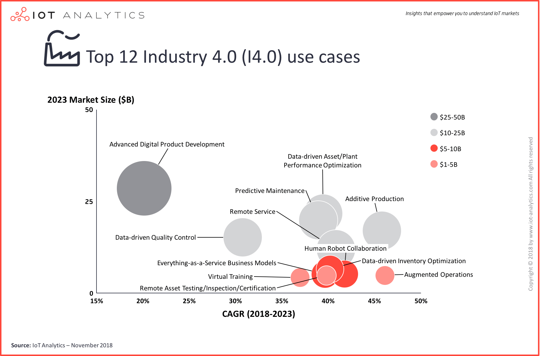 Industry 4.0 and Smart Manufacturing Use Cases
