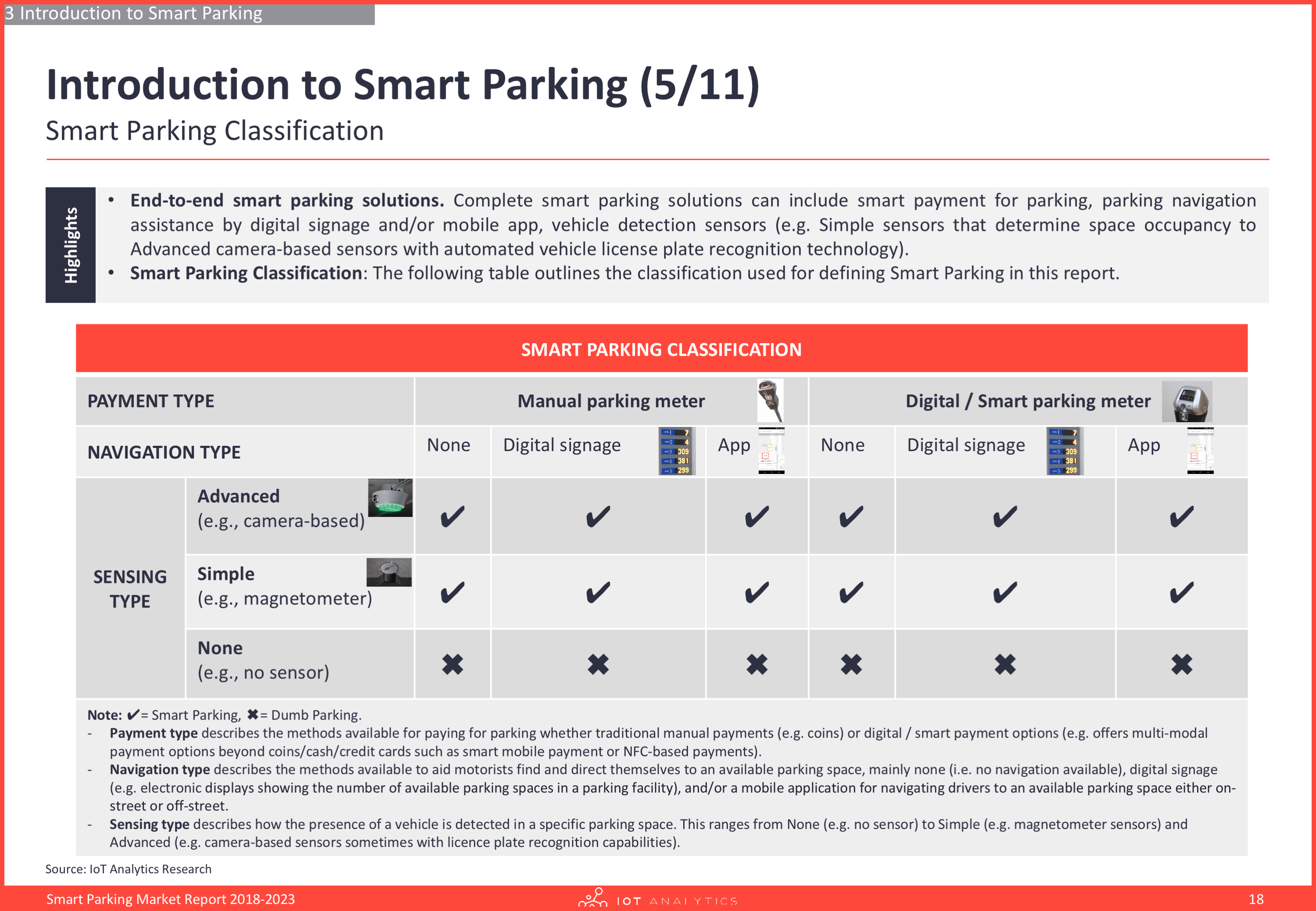 Smart parking market report - Introduction to smart parking