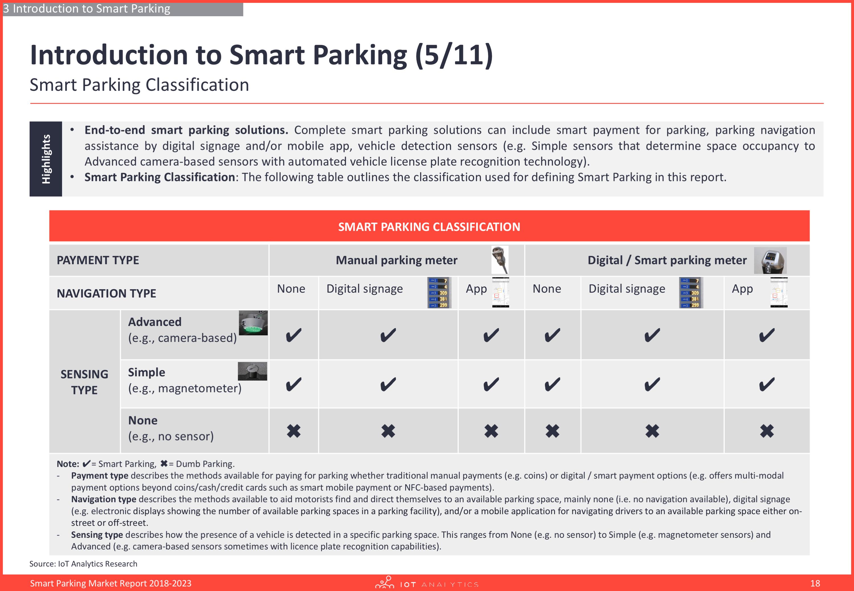 Smart parking market report - Introduction to smart parking
