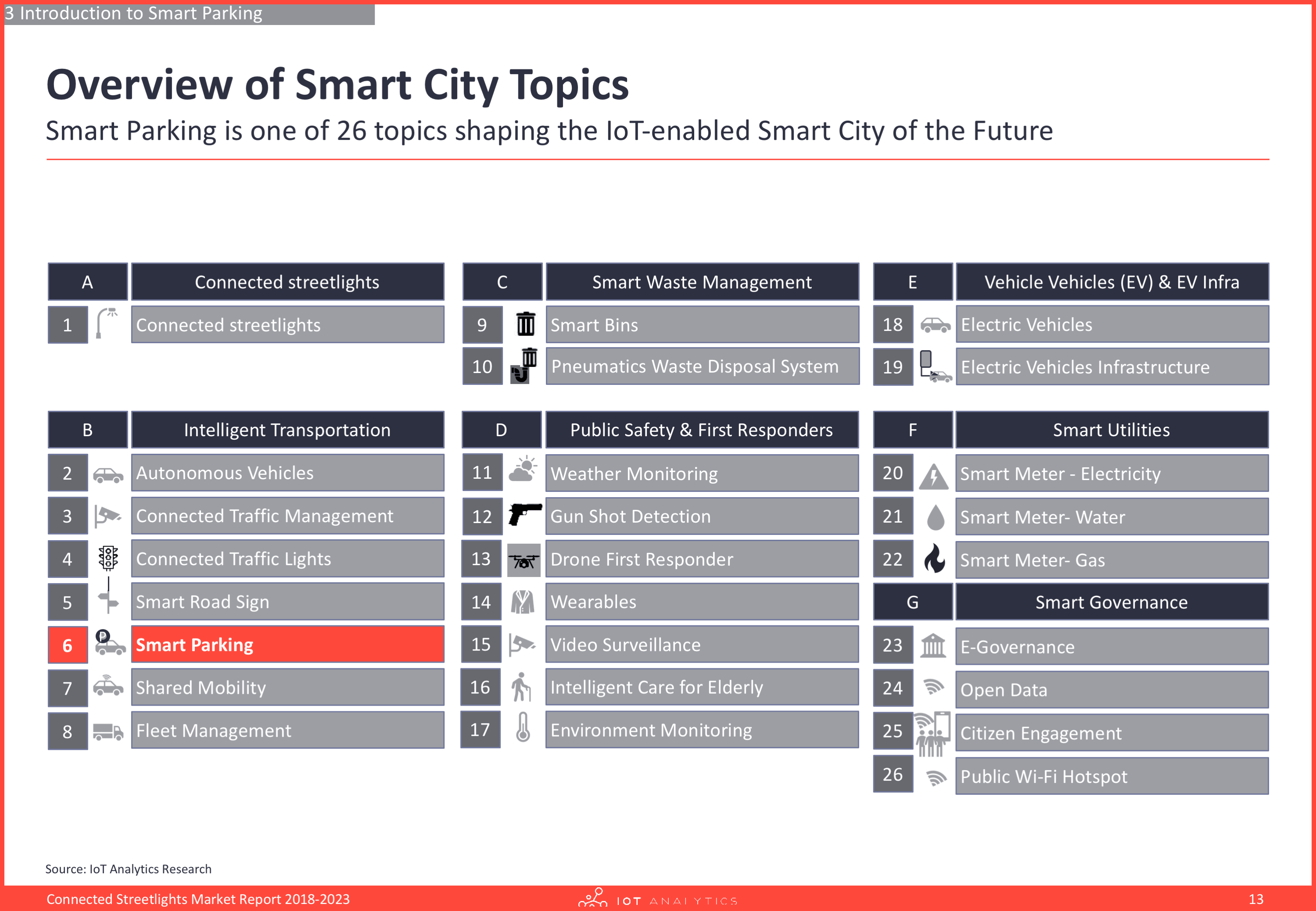 Overview of smart city topics
