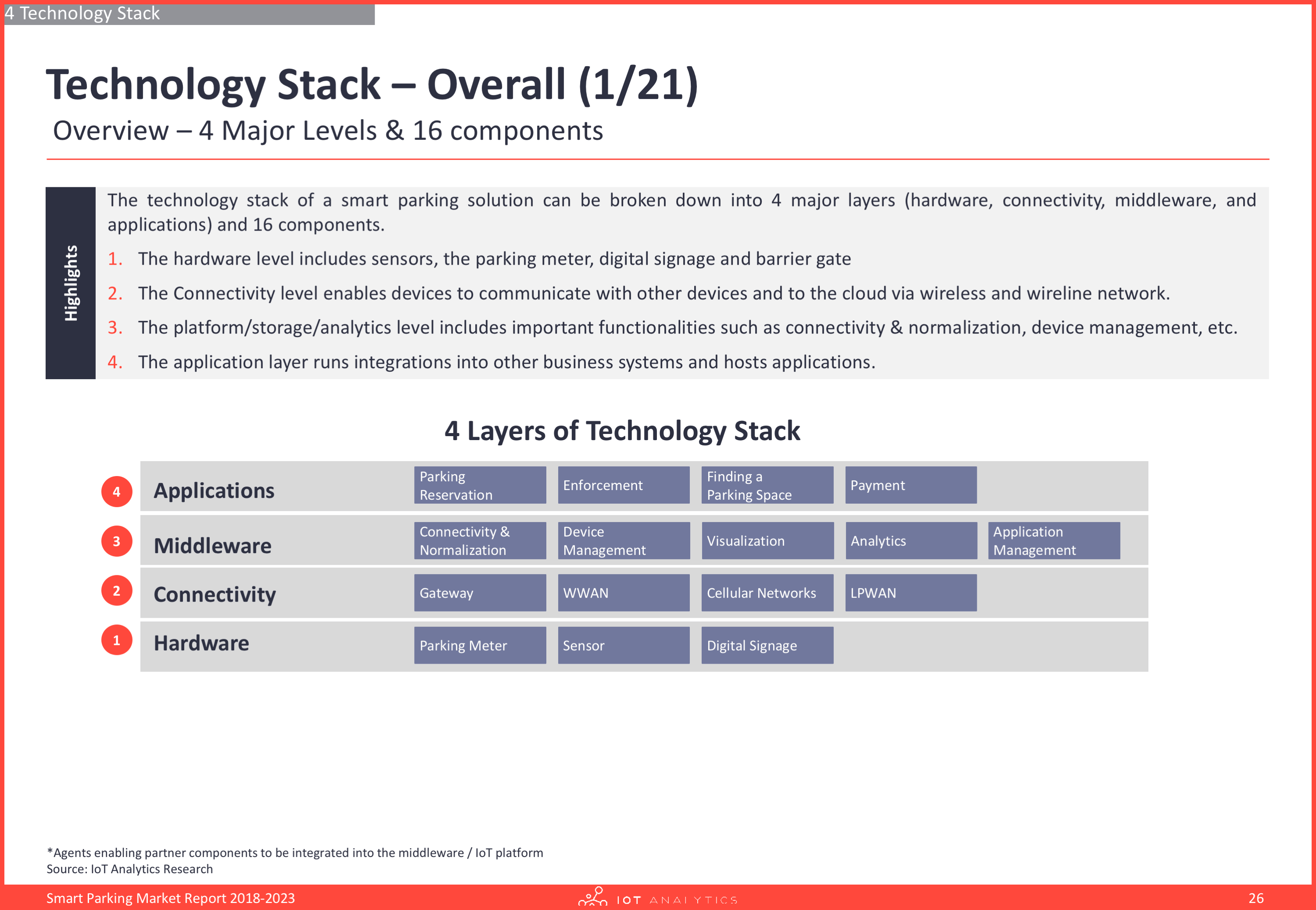 Smart parking report - technology stack overall