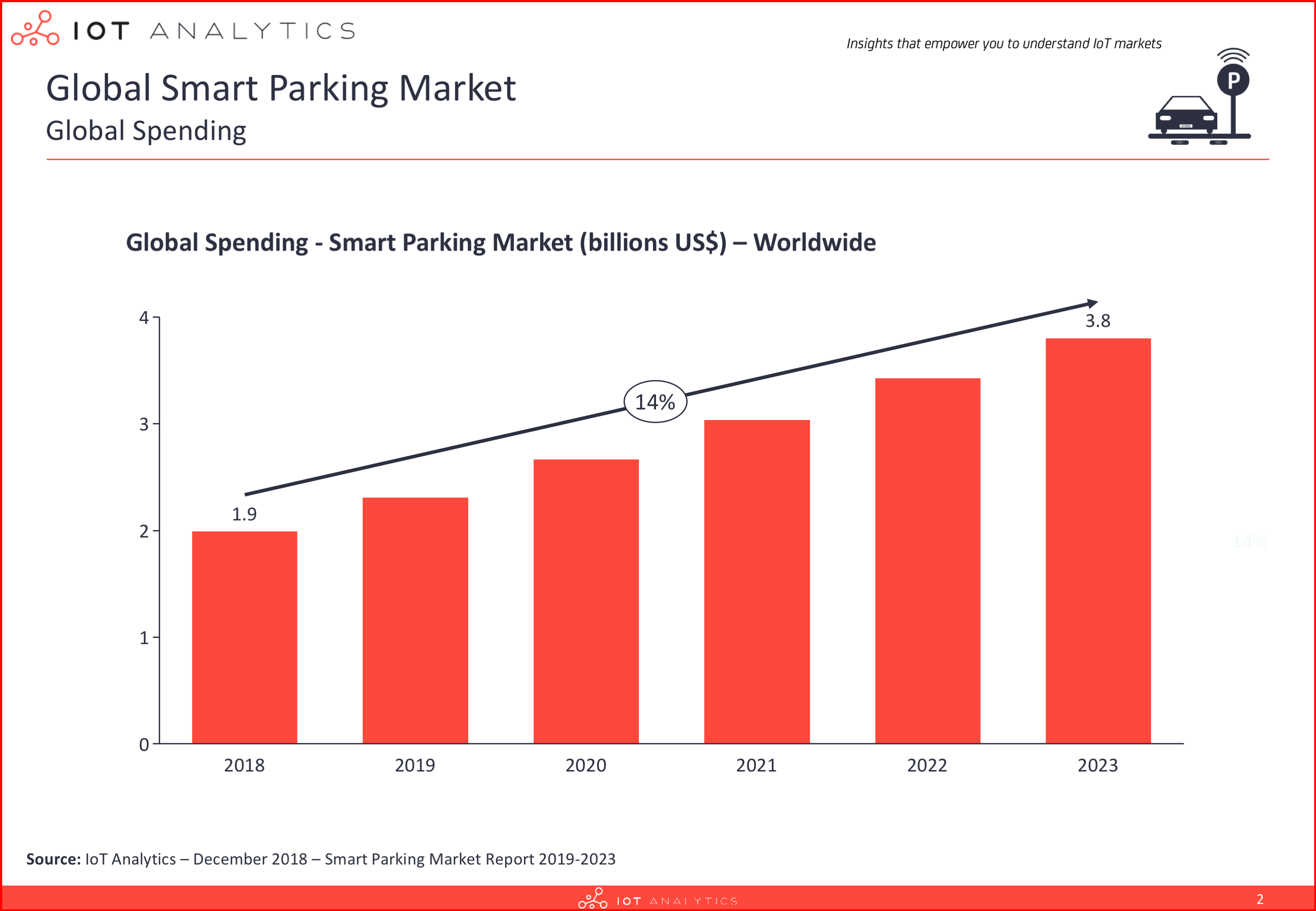 Global Smart Parking market