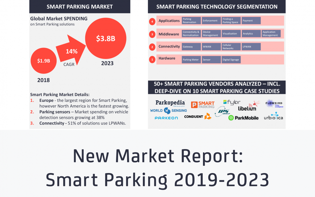"11% of global public parking spaces are now ""smart"" – New report finds"
